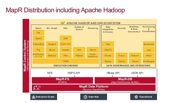 IoT Use Cases with MapR
