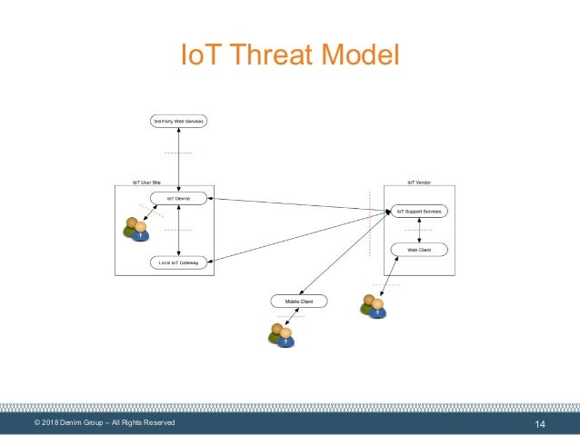 © 2018 Denim Group – All Rights Reserved IoT Threat Model 14