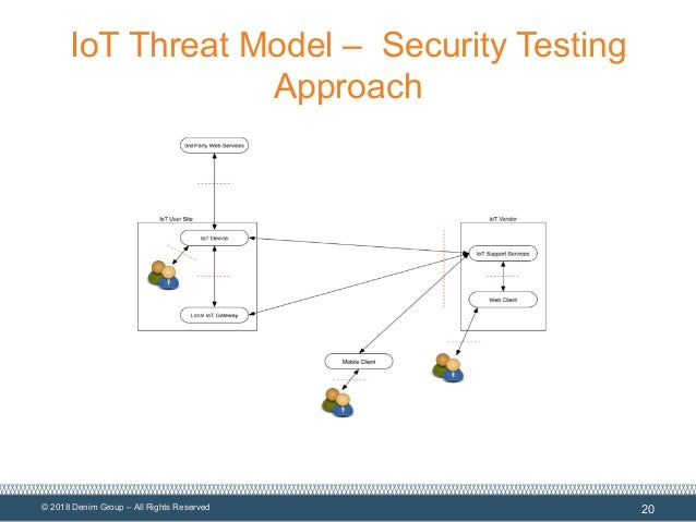 © 2018 Denim Group – All Rights Reserved IoT Threat Model – Security Testing Approach 20