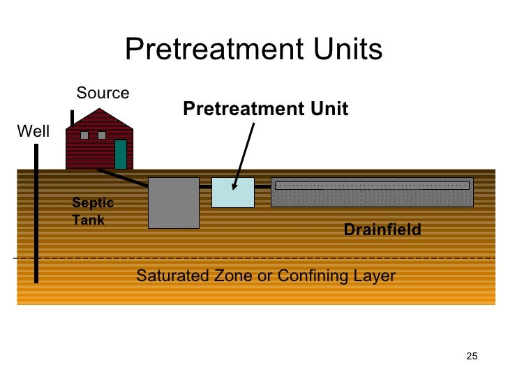 Home Iowa Operation And Maintenance Of Septic Systems