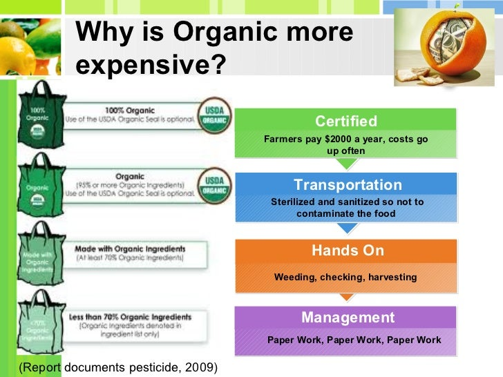Organic farming vs conventional farming essay