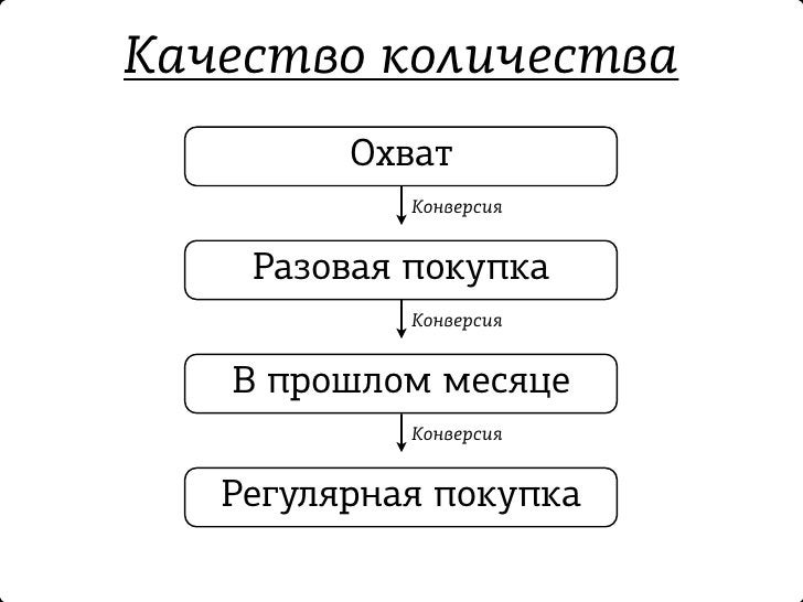 Качество  - Качество контакта - Качество идеи - Качество реализации - Качество контента и т.д.