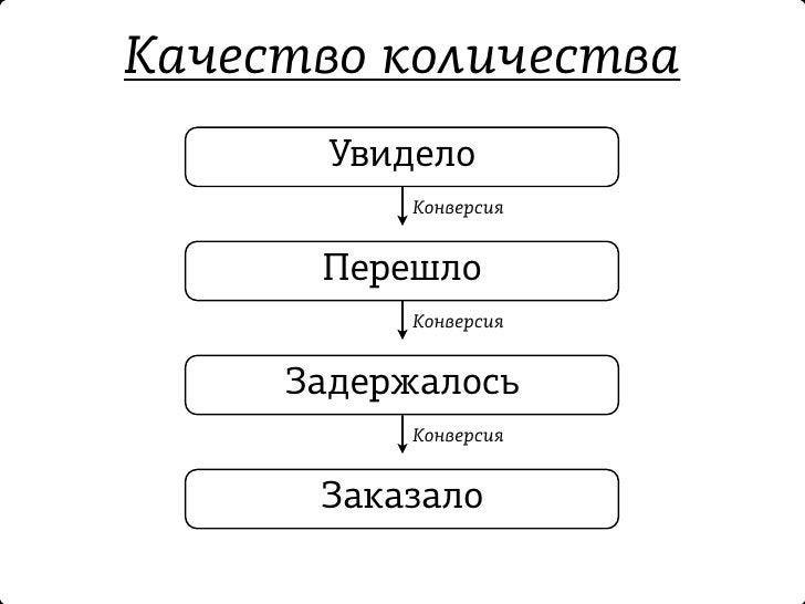 Количество качества        Знание            Конверсия          Интерес            Конверсия        Предпочтение          ...