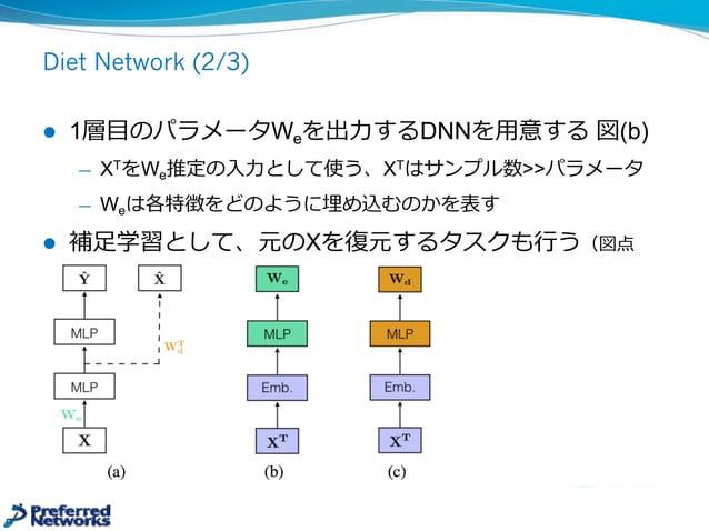 Diet Network (1/3) [Romero+ 16] l 新NP問題 ̶— サンプル数nに対しパラメータ数pの⽅方が⾮非常に多い n << p l DNNで学習する際、1層⽬目が問題となる ̶— ⼊入⼒力力がp次元、1層⽬目の...