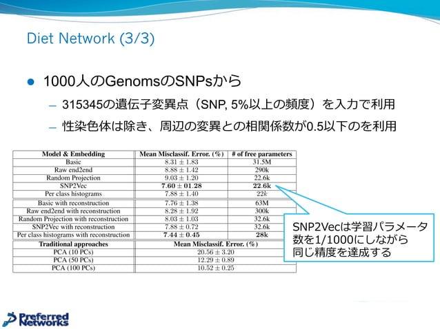 Diet Network (2/3) l 1層⽬目のパラメータWeを出⼒力力するDNNを⽤用意する 図(b) ̶— XTをWe推定の⼊入⼒力力として使う、XTはサンプル数>>パラメータ ̶— Weは各特徴をどのように埋め込むのかを表す l ...