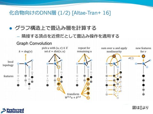 化合物の連続表現の最適化 l 潜在空間上で特定の性質を最適化する ̶— 潜在表現zから性質yへの回帰モデルy=f(z)を学習 ̶— 回帰モデルの勾配情報を使って、潜在表現→化合物を最適化