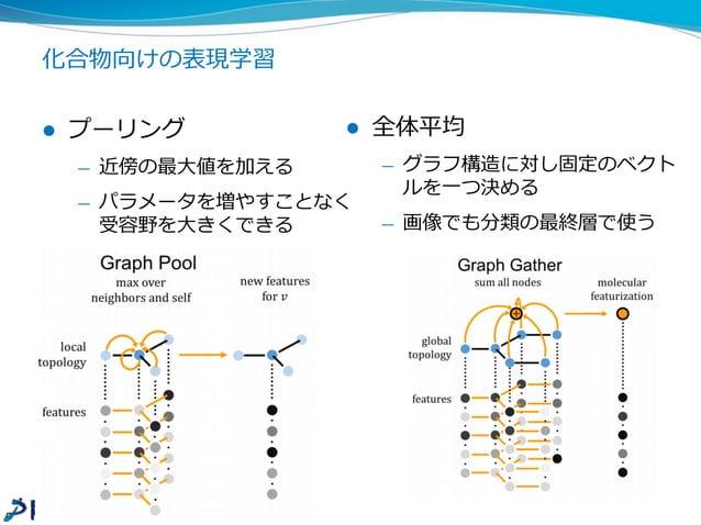 化合物向けのDNN層 (1/2) [Altae-Tran+ 16] l グラフ構造上で畳込み層を計算する ̶— 隣隣接する頂点を近傍だとして畳込み操作を適⽤用する