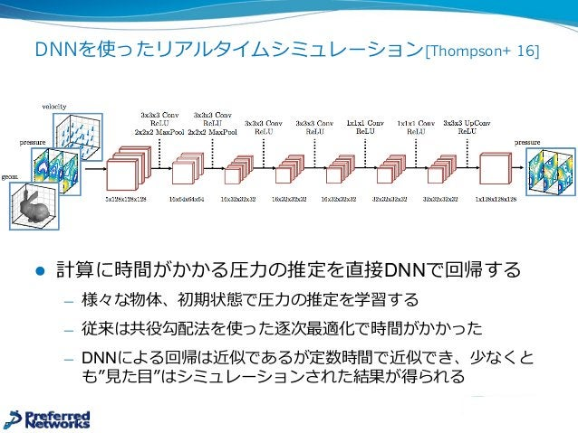 DNNを使ったリアルタイムシミュレーション[Thompson+ 16] l 計算に時間がかかる圧⼒力力の推定を直接DNNで回帰する ̶— 様々な物体、初期状態で圧⼒力力の推定を学習する ̶— 従来は共役勾配法を使った逐次最適化で時間がかかった...