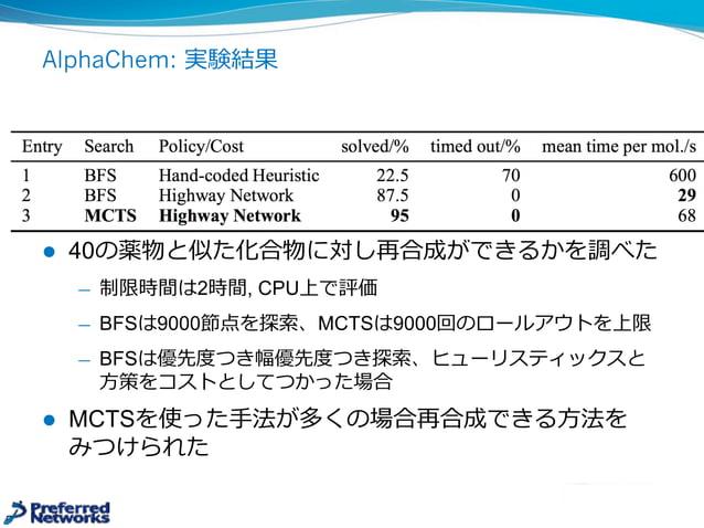 AlphaChem: 探索索基準 l MCTS (Monte Carlo Tree Search)を利利⽤用 ̶— 探索索基準に従い⼿手を展開し、葉葉からは⽅方策でRollOutし評価する l ⼿手vの展開基準はUCT ̶— P(a...