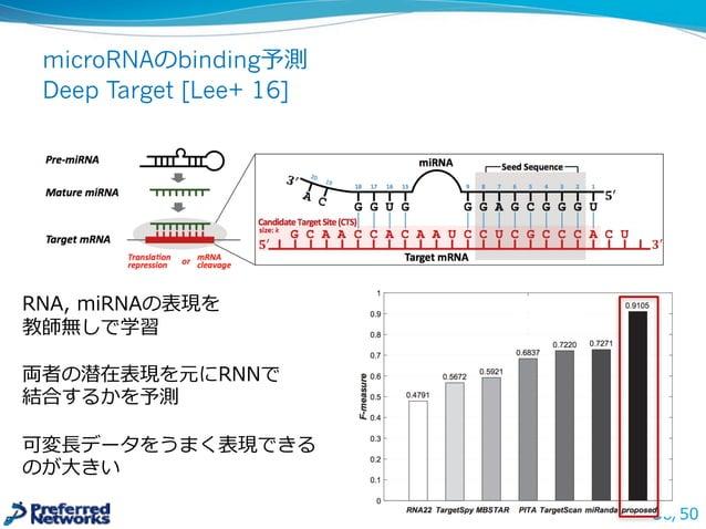 AlphaChem: 実験結果 l 40の薬物と似た化合物に対し再合成ができるかを調べた ̶— 制限時間は2時間, CPU上で評価 ̶— BFSは9000節点を探索索、MCTSは9000回のロールアウトを上限 ̶— BFSは優先度度つき幅優...