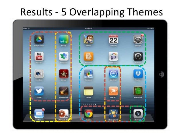 ChangeisdifficultResults - 5 Overlapping Themes