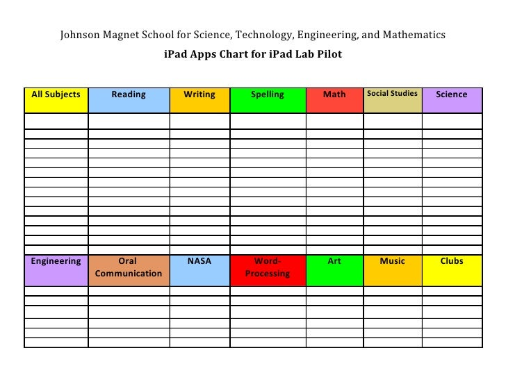 Johnson Magnet School for Science, Technology, Engineering, and Mathematics                               iPad Apps Chart ...