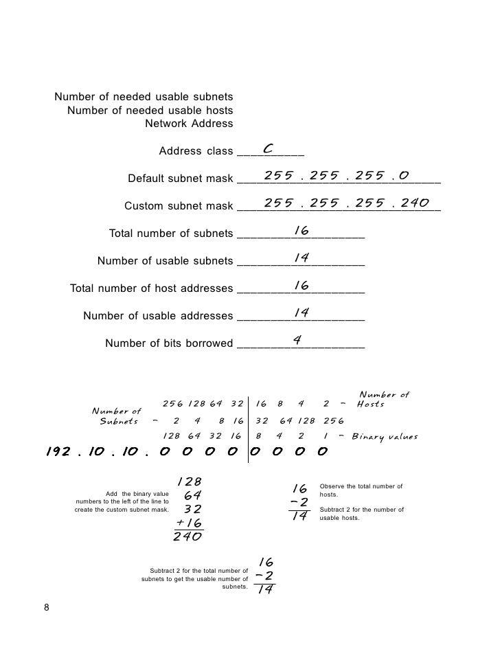 Ip Addressing And Subnetting Teachers Book Robb Jones – Subnetting Worksheet