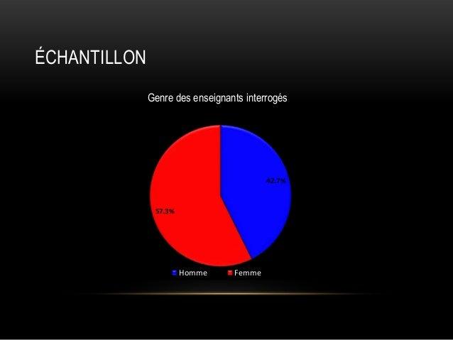 ÉCHANTILLON Genre des enseignants interrogés  42.7%  57.3%  Homme  Femme