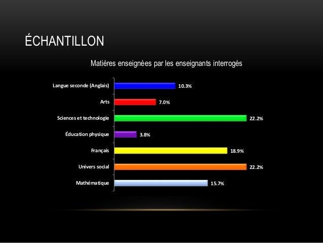 ÉCHANTILLON Matières enseignées par les enseignants interrogés Langue seconde (Anglais)  10.3%  Arts  7.0%  Sciences et te...
