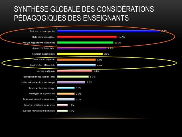 SYNTHÈSE GLOBALE DES CONSIDÉRATIONS PÉDAGOGIQUES DES ENSEIGNANTS Basé sur un cours papier  18.2%  Outil complémentaire  10...