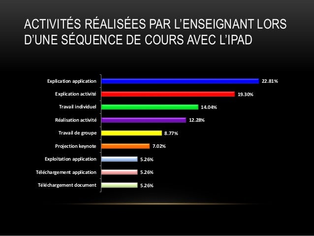 ACTIVITÉS RÉALISÉES PAR L'ENSEIGNANT LORS D'UNE SÉQUENCE DE COURS AVEC L'IPAD Explication application  22.81%  Explication...