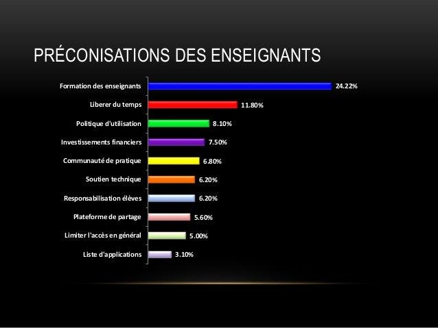 PRÉCONISATIONS DES ENSEIGNANTS Formation des enseignants  24.22%  Liberer du temps  11.80%  Politique d'utilisation  8.10%...