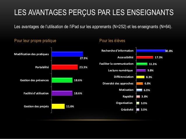 LES AVANTAGES PERÇUS PAR LES ENSEIGNANTS Les avantages de l'utilisation de l'iPad sur les apprenants (N=252) et les enseig...