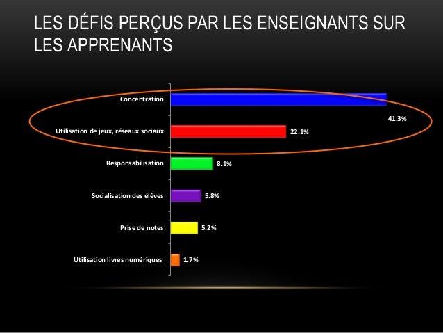 LES DÉFIS PERÇUS PAR LES ENSEIGNANTS SUR LES APPRENANTS Concentration 41.3% Utilisation de jeux, réseaux sociaux  22.1%  R...