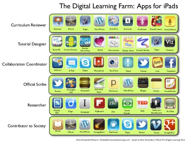 The Digital Learning Farm: Apps for iPads Contributor to Society Researcher Official Scribe Collaboration Coordinator Tutor...