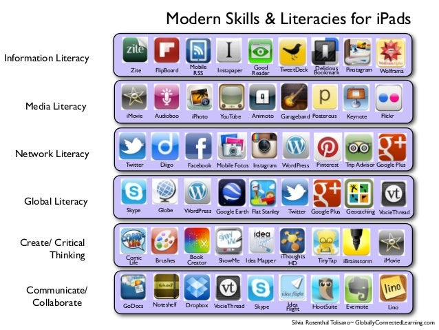 Communicate/ Collaborate Create/ Critical Thinking Global Literacy Network Literacy Media Literacy Information Literacy Au...