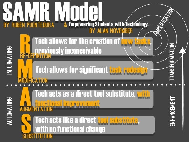 SAMR Modelby Ruben PuenteDura Tech acts like a direct tool substitute, with no functional change Tech acts as a direct too...