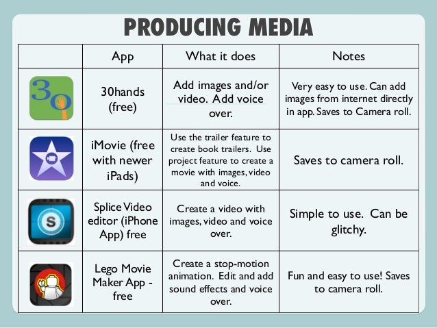 How To Make A Book Trailer On Imovie : Ipads in the elementary la classroom