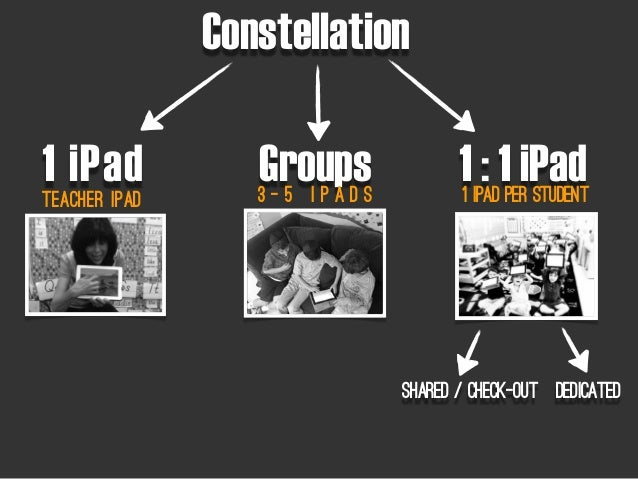 ConstellationTeacher iPad1 iPad Groups 1 : 1 iPad3 - 5 i P a d s 1 iPad Per StudentShared / Check-out dedicated
