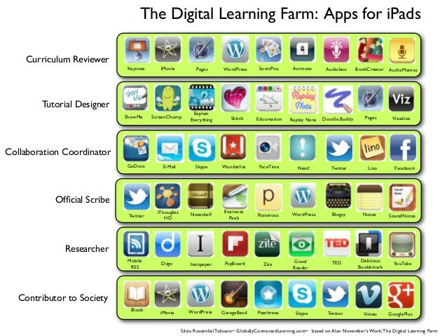 The Digital Learning Farm: Apps for iPadsContributor to SocietyResearcherOfficial ScribeCollaboration CoordinatorTutorial D...