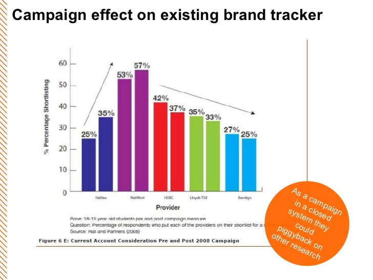 Campaign effect on existing brand tracker As a campaign in a closed system they could piggyback on other research