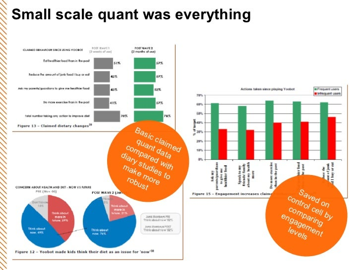 Small scale quant was everything Saved on control cell by comparing engagement levels Basic claimed quant data compared wi...