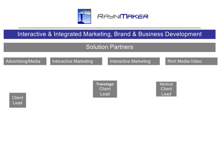Travelago Client Lead Solution Partners Client Lead Medical Client Lead Advertising/Media Interactive Marketing Interactiv...