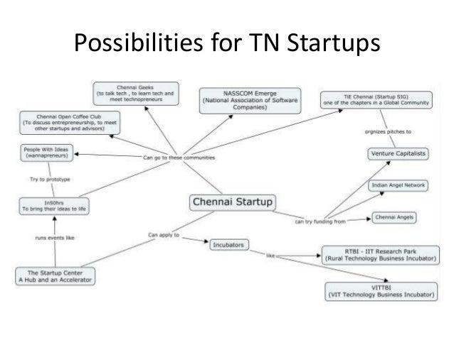 Chennai Start up Map