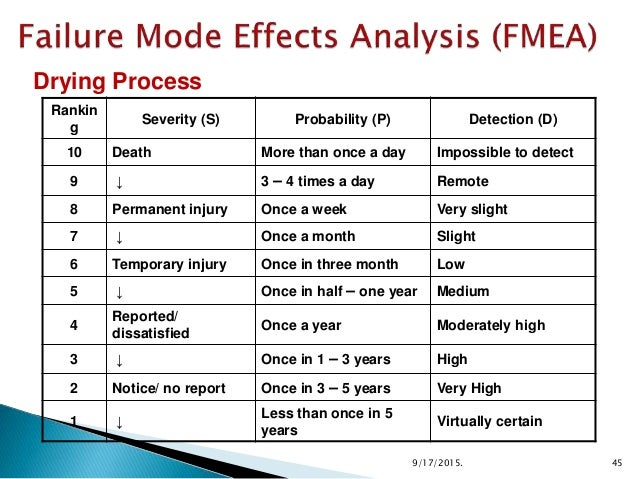 Calculation of risk priority numbar - Fmea severity occurrence detection table ...
