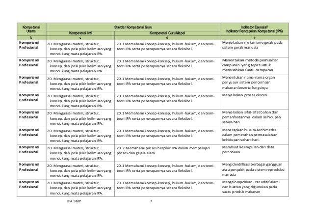 IPA SMP 7 Kompetensi Utama Standar Kompetensi Guru Indikator Esensial/ Indikator Pencapaian Kompetensi (IPK) Kompetensi In...