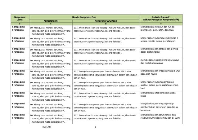IPA SMP 8 Kompetensi Utama Standar Kompetensi Guru Indikator Esensial/ Indikator Pencapaian Kompetensi (IPK) Kompetensi In...