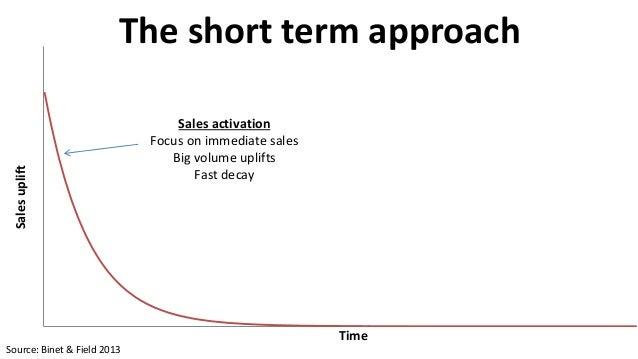 relationship between short run and long run
