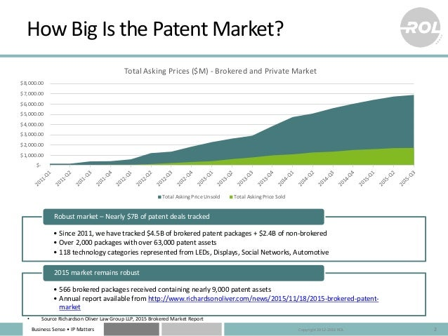 Business Sense • IP Matters How Big Is the Patent Market? 2 • Since 2011, we have tracked $4.5B of brokered patent package...