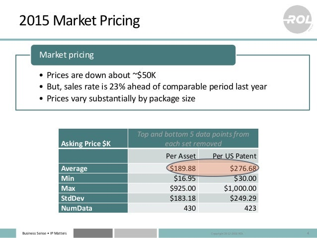 Business Sense • IP Matters 2015 Market Pricing 4 Asking Price $K Top and bottom 5 data points from each set removed Per A...