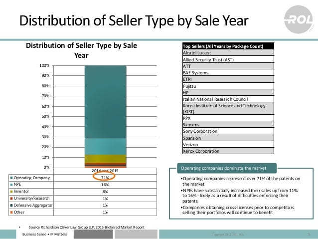 Business Sense • IP Matters Distribution of Seller Type by Sale Year 5 •Operating companies represent over 71% of the pate...