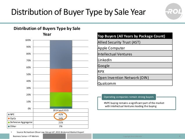 Business Sense • IP Matters Distribution of Buyer Type by Sale Year 6 •NPE buying remains a significant part of the market...