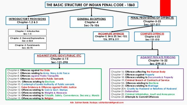 indian penal code ipc Chapter xvii of the indian penal code,1860 offences against property  the relevant sections of the ipc are section 378 theft section 379 punishment for theft.