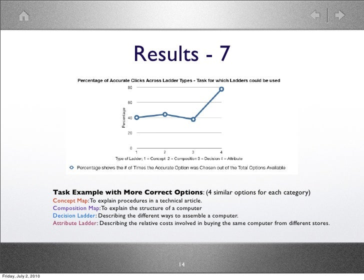 Results - 7                            Task Example with More Correct Options: (4 similar options for each category)      ...
