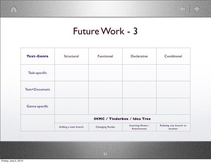 Future Work - 3                         Text-Genre         Structural          Functional       Declarative           Cond...