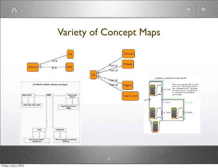 Variety of Concept Maps                                       4 Friday, July 2, 2010