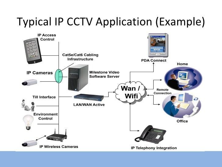 Ip Cctv Overview