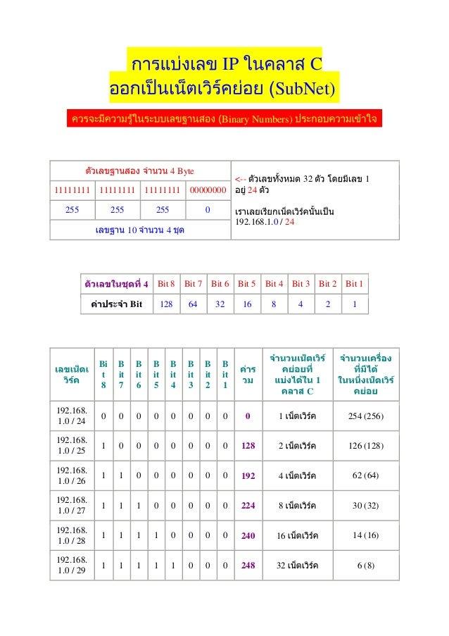 IP  C SubNet)  Binary Numbers)  4 Byte 11111111 11111111 255  <--  11111111 255  255  00000000  32  1  24  0  10  192.168....