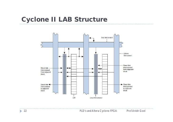 Ip core example