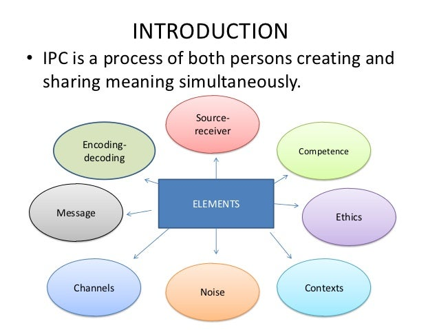 INTRODUCTION• IPC is a process of both persons creating and  sharing meaning simultaneously.                       Source-...